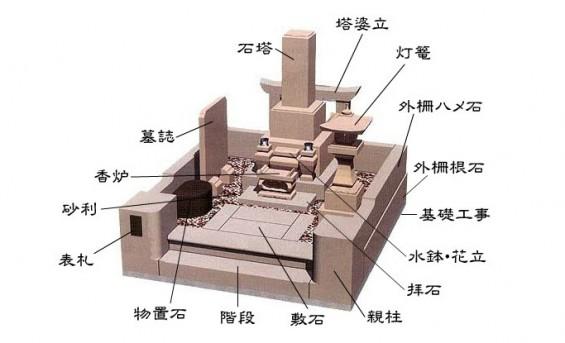お墓の構造