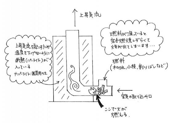もしも災害が起こったら・・・を考える ≪ロケットストーブ≫構造図