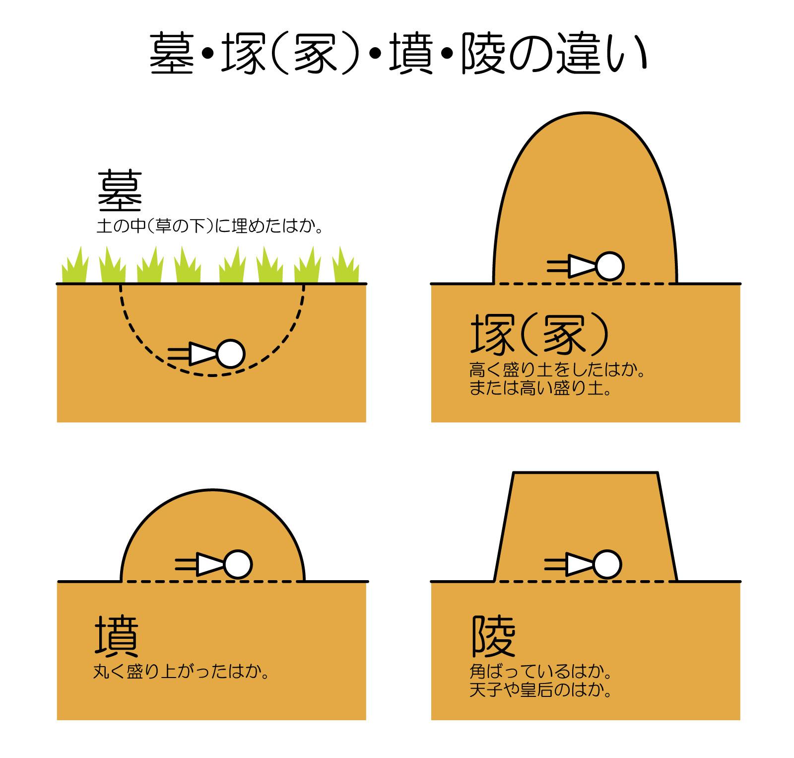 お墓 について調べてみる 漢字の 墓 塚 冢 墳 陵 の違い